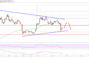 Litecoin Price Analysis: LTC/USD Holding Key Support Above $30