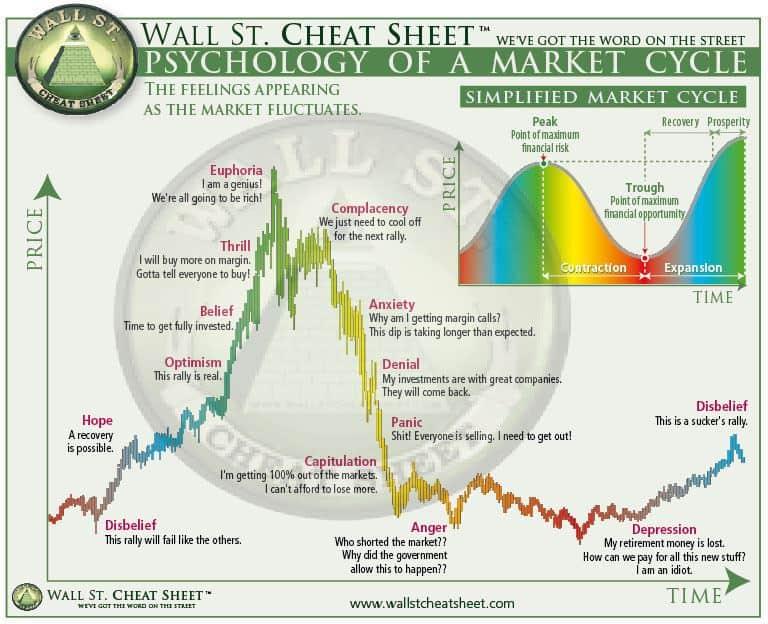 market cycles