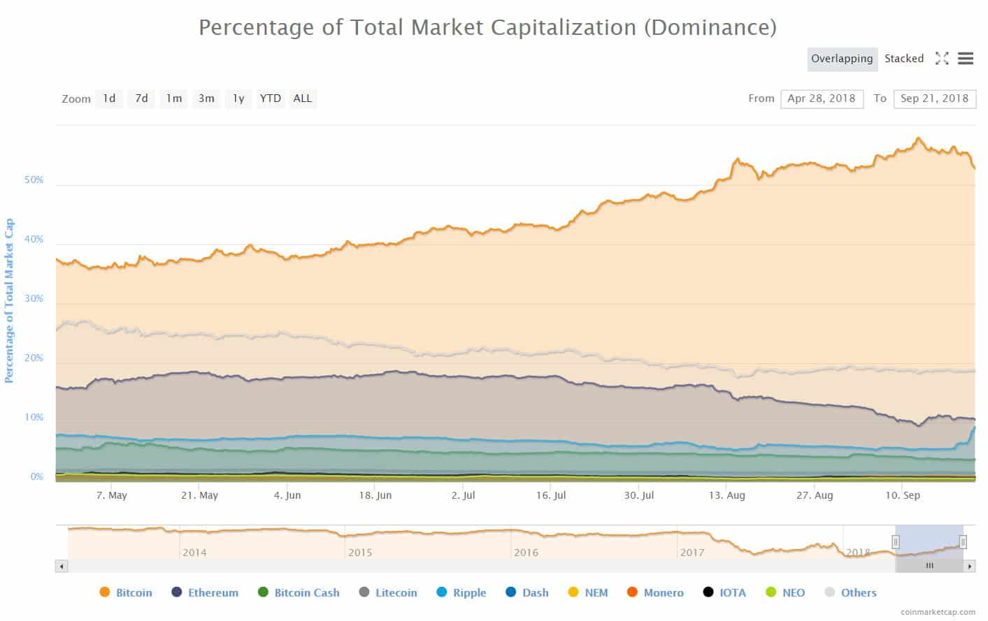 dominance_altcoins