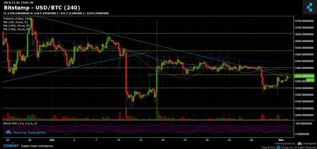 Bitcoin Price Analysis Nov.2: Testing resistance for a possible move up