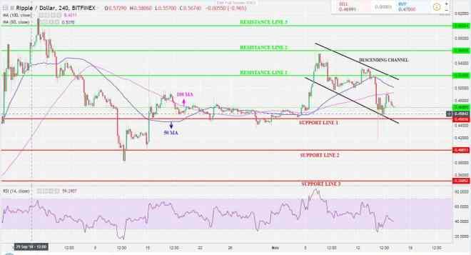 XRP 4H Chart.-min
