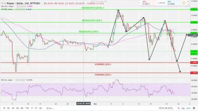 XRP-USD 4H Chart