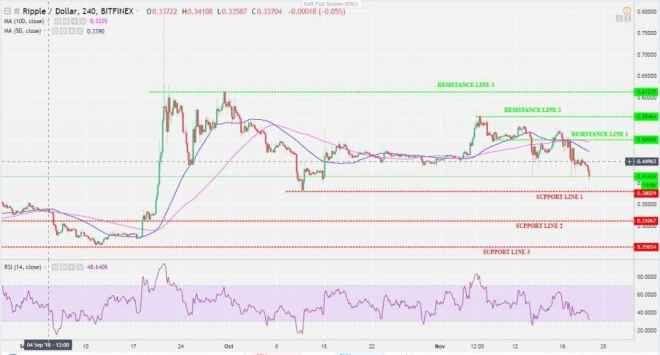 XRP-USD 4H Chart-min