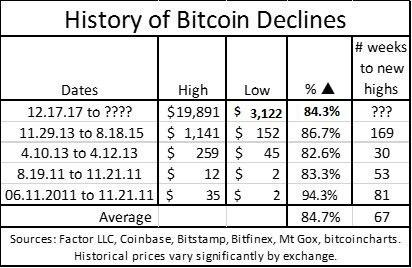 bitcoin_declines_feb19