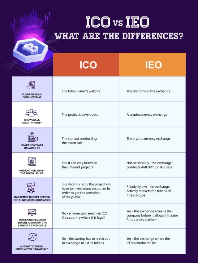 ICO vs IEO