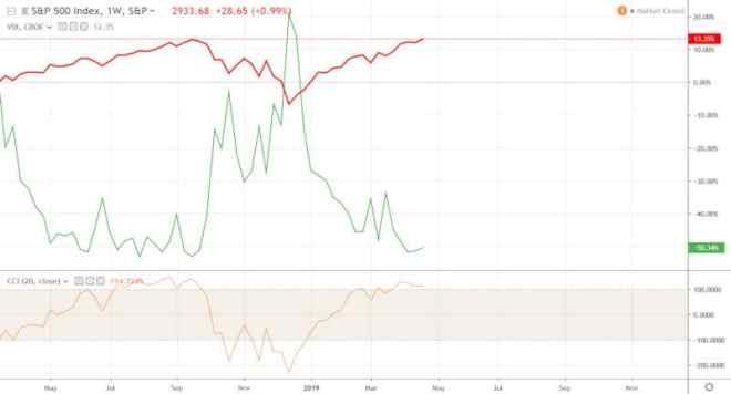 VIX-SPX-Correlation