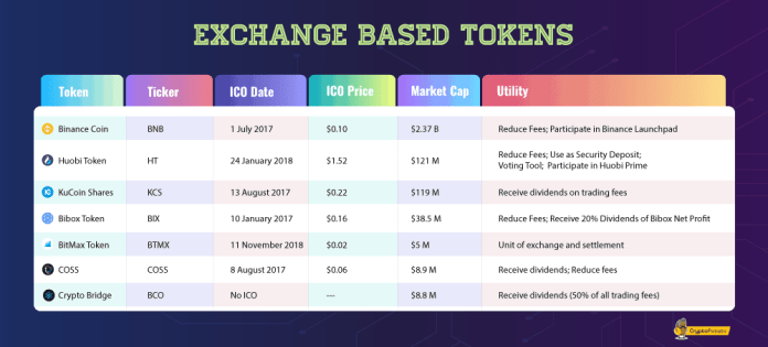 From BNB to HT: What Are Exchange Based Tokens? The Complete Guide