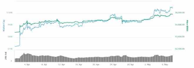 Bitcoin-Price-April-CoinMarketCap