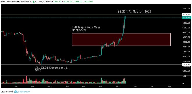 btc_price