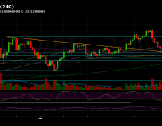 Do or Die For BTC: Another Retest of the Long-Term Support Line