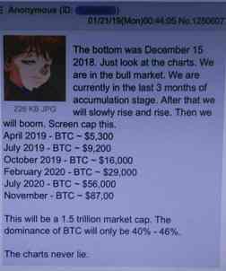 anonymous prediction