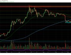 Crypto Price Analysis & Overview: Bitcoin, Ethereum, Ripple, Monero, Beam