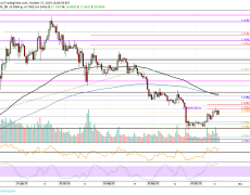 Binance Coin Price Analysis: BNB Breaks Above $18 Following Binance's 9th Quarterly Burn