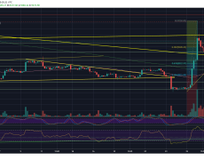 Bitcoin Price Analysis: Following Consolidation, Is BTC Ready For Another Huge Price Move?