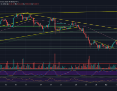 Bitcoin Price Analysis: BTC Trading In A Tight Range, Huge Move Coming Up Soon?