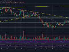 Bitcoin Price Plunges $500 Intraday, Facing Critical 200-Days MA Support: Sunday's Price Analysis