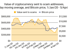 Analysis: Cryptocurrencies Lost To COVID-19 Related Scams Are Decreasing Since Mid-March