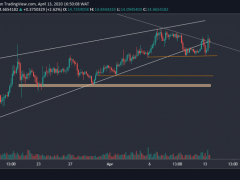 Binance Coin Price Analysis: BNB Surges 5% As Binance Launches Bitcoin Options