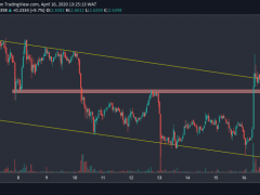 EOS Price Analysis: EOS Surges 10% On The Day, Gets Rejected Against Bitcoin
