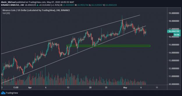 bnbusd_chart