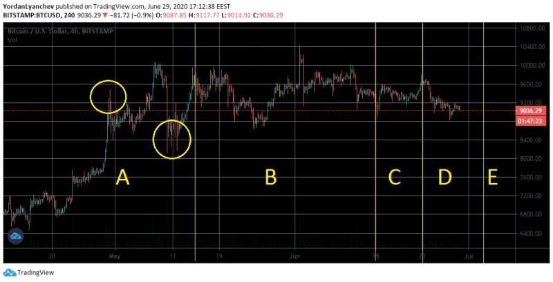 BTCUSD 4h + Wyckoff Distribution Pattern. Source: TradingView