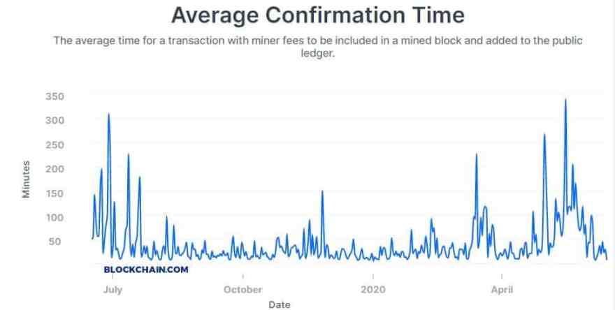 BTC Transactions Average Confirmation Time. Source: Blockchain.com