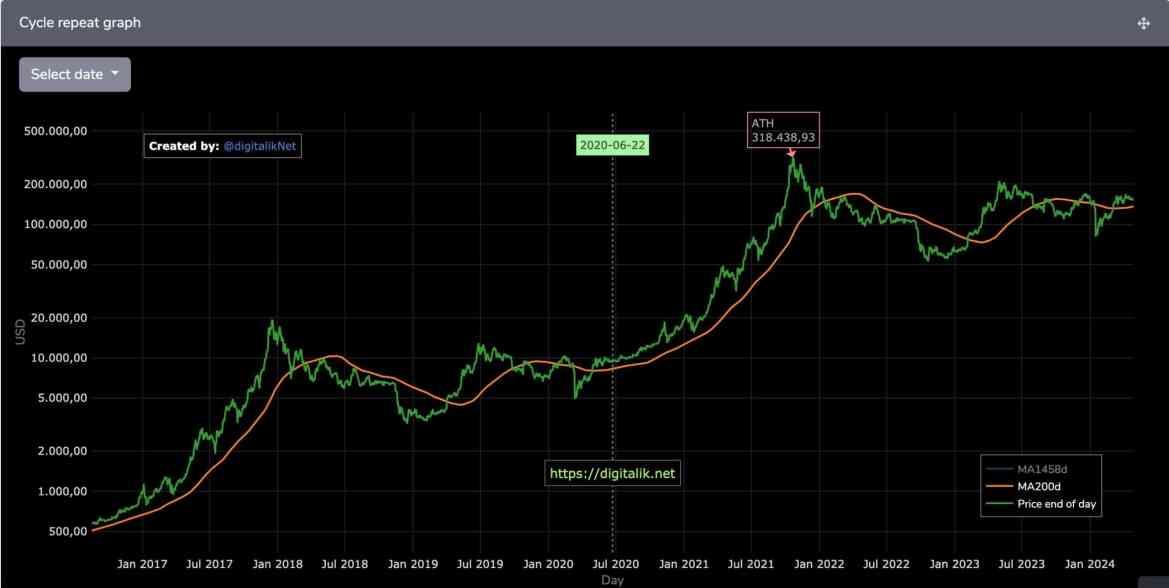 Bitcoin Price Performance. Source: Twitter