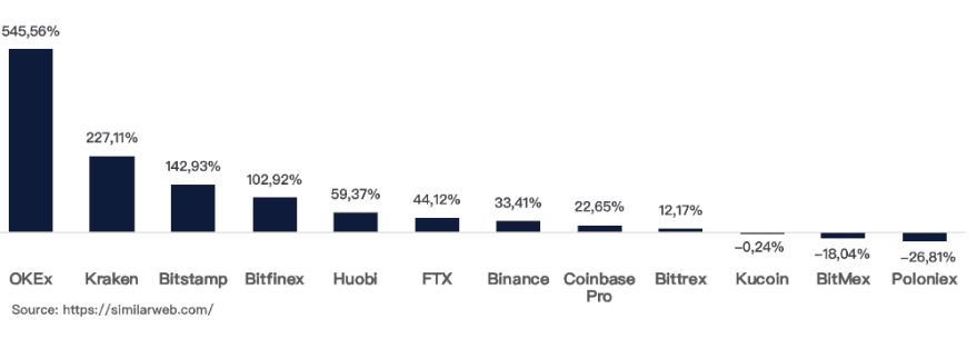 Major Exchanges Trading Volume In India. Source: OKEx