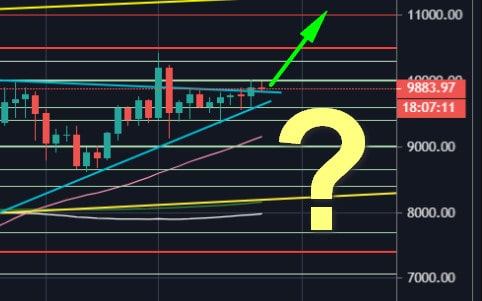 Bitcoin Price Analysis: Another Failed Attempt At $10K ...