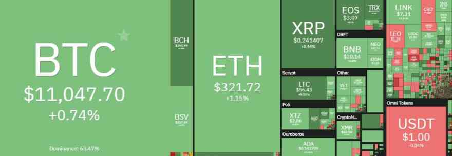 Cryptocurrency Market Overview. Source; coin360.com