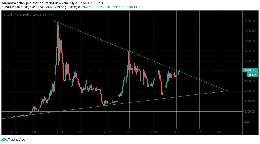 BTCUSD 1w. Source: TradingView