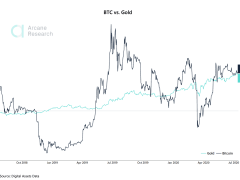 PrimeXBT Safe Haven Comparison: Does Gold or Bitcoin Deliver Better Performance?