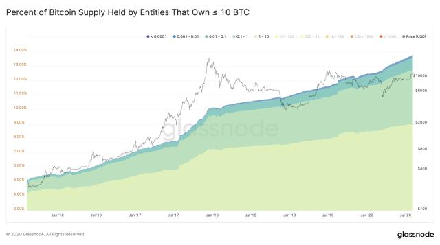 Bitcoin holders having <10 BTC Increasing