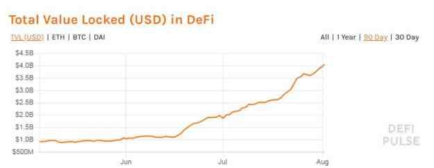 Total Value Locked In DeFi. Source: defipulse