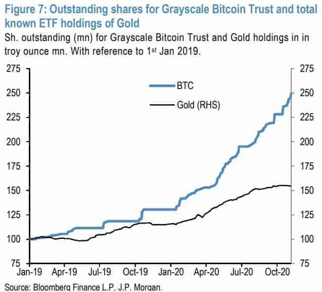 GBTC Vs. Gold ETFs Inflows Since Jan 2019. Source: JPMorgan