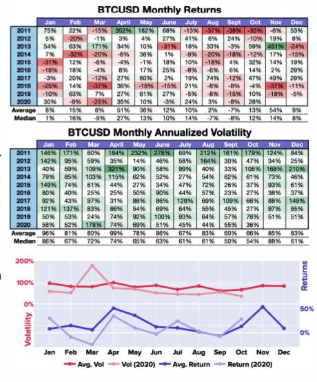 bitcoin BTCUSD returns and volatility