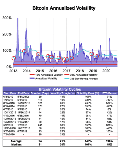 some more bitcoin volatility numbers