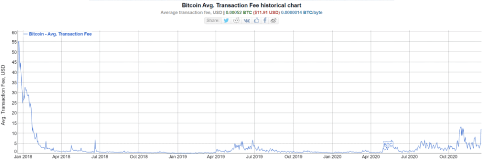 Average Bitcoin fee in 2020. Image Bitinfocharts