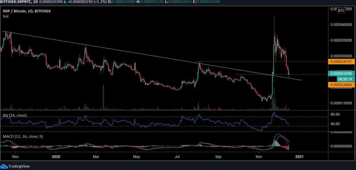 xrpbtc_chart