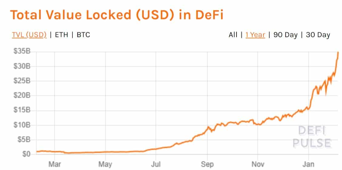Total Value Locked In DeFi Projects. Source: DeFiPulse