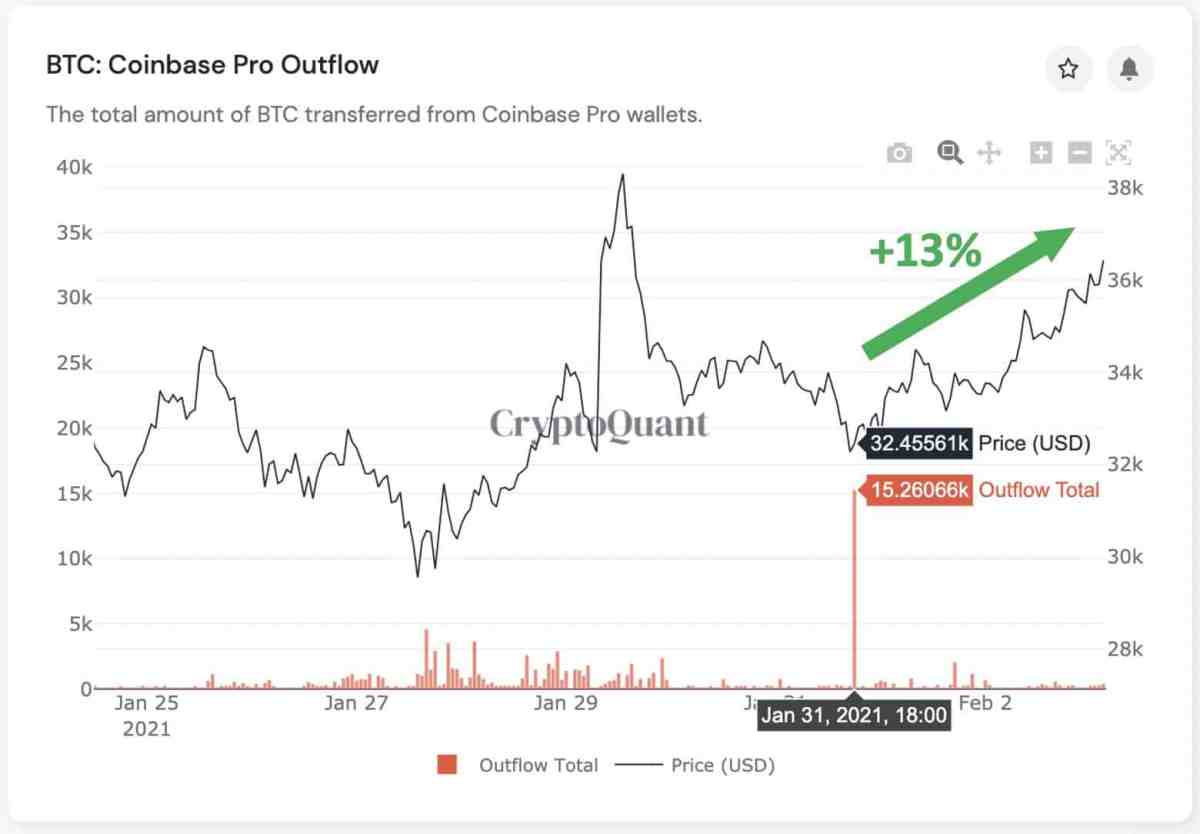 Bitcoin Price Compared With Coinbase Outflows. Source: CryptoQuant