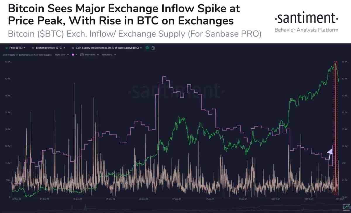 Bitcoin Exchange Inflows Vs BTC Price. Source: Santiment