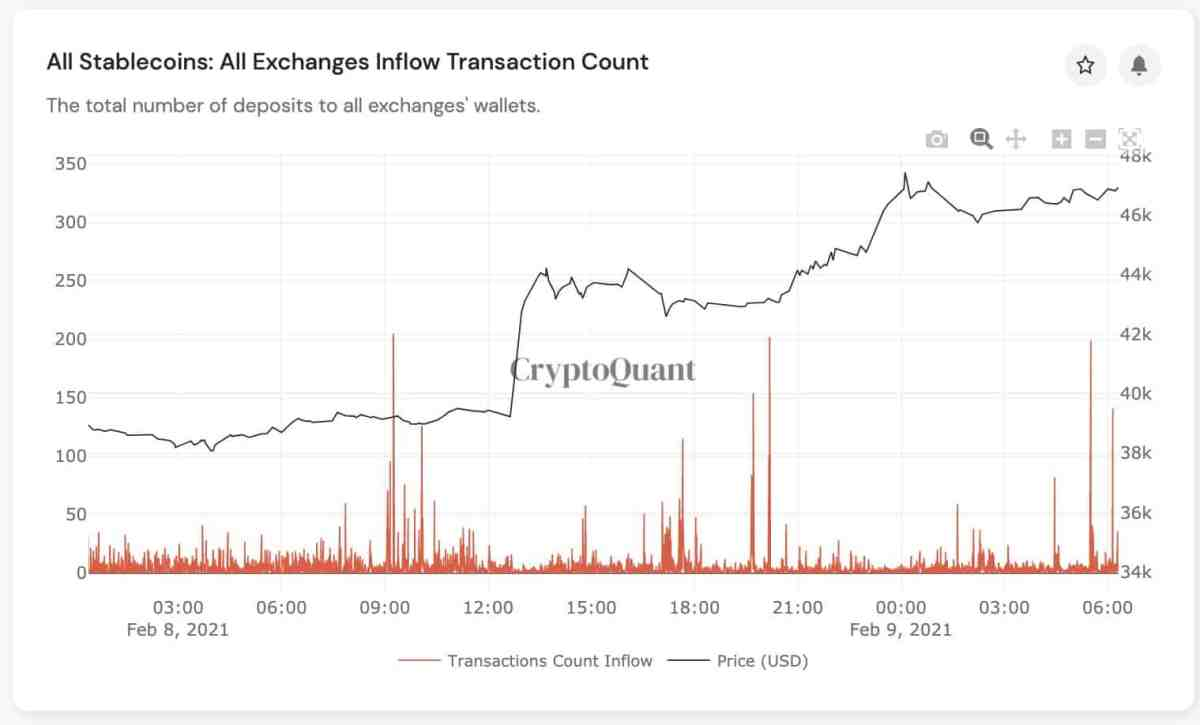 Bitcoin Price / Stablecoins Flows To Exchanges. Source: Crypto Quant