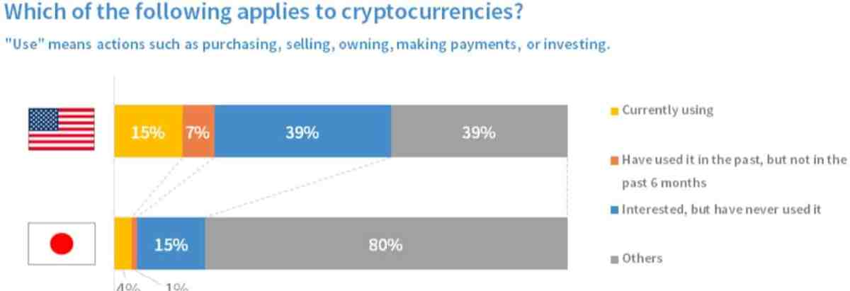 Cryptocurrency Usage US Vs. Japan. Source: bitFlyer