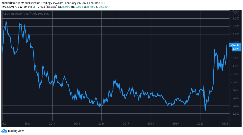 Silver Price. Source: TradingView