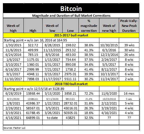Bitcoin Bull Market Corrections. Source: Twitter