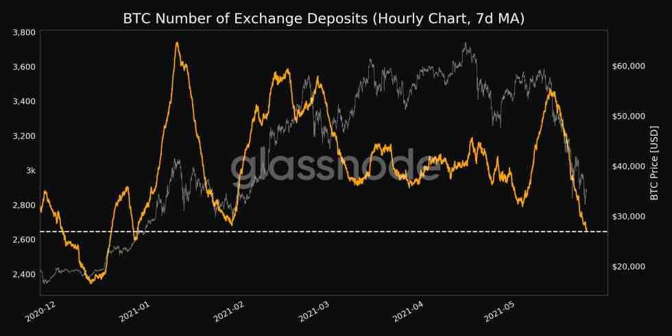 Bitcoin Exchange Deposits. Source: Glassnode