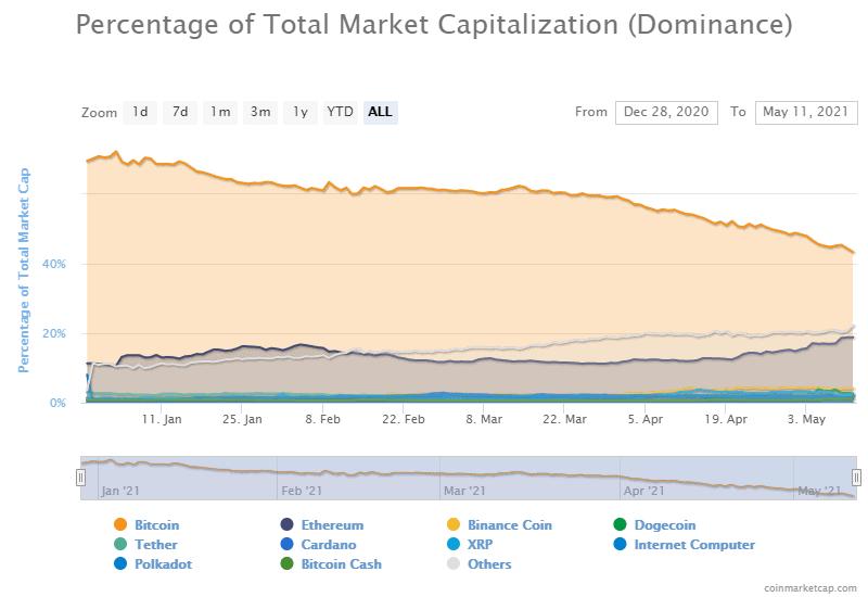 Bitcoin dominance in 2021. Image: Coinmarketcap