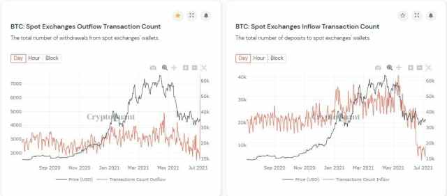BTC Spot Exchanges Withdrawals and Deposits. Source: CryptoQuant