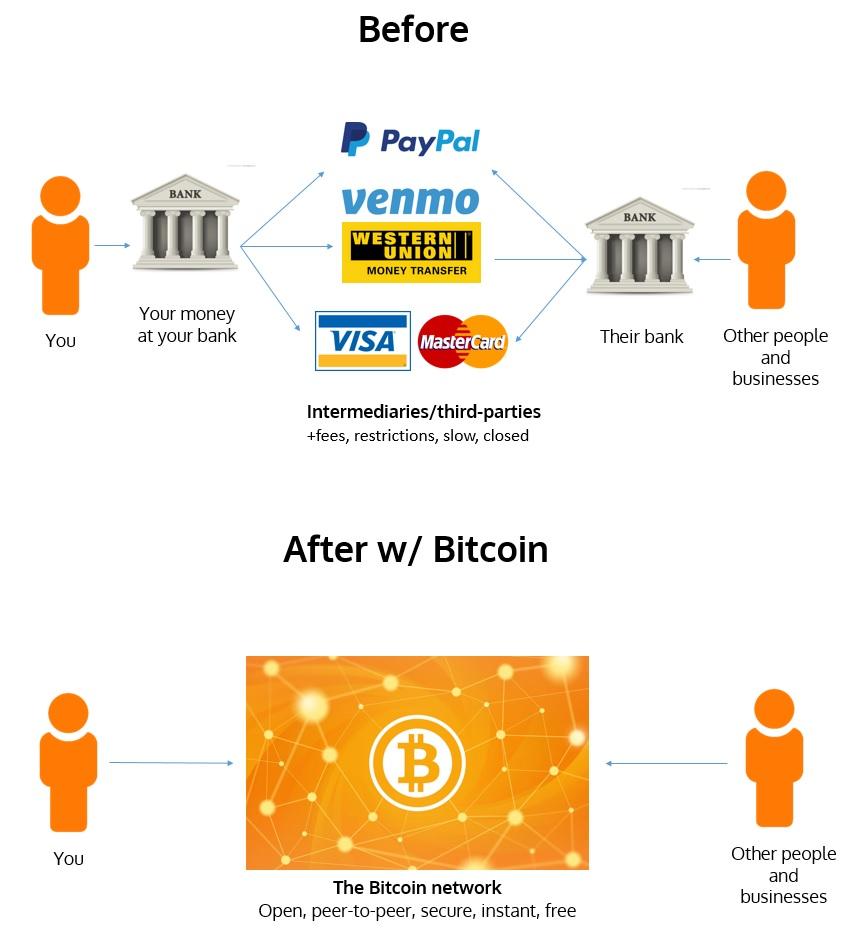 Bitcoins vs bitcoins buy spread betting example sports